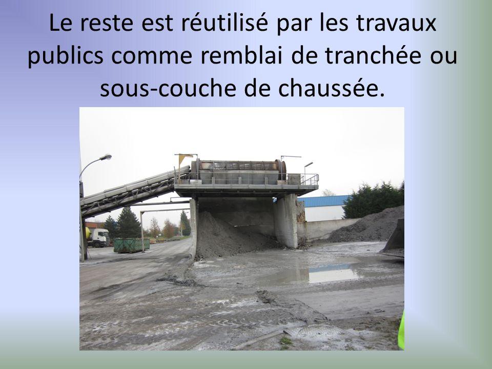 Le reste est réutilisé par les travaux publics comme remblai de tranchée ou sous-couche de chaussée.
