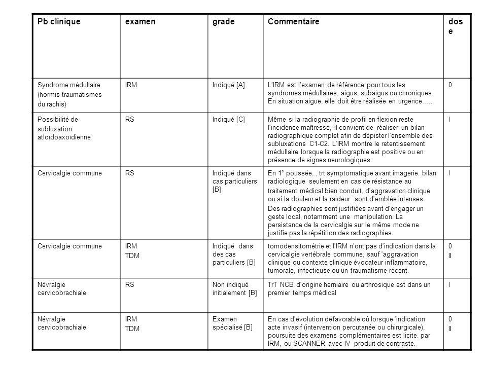 Pb cliniqueexamengradeCommentairedos e Syndrome médullaire (hormis traumatismes du rachis) IRMIndiqué [A]LIRM est lexamen de référence pour tous les syndromes médullaires, aigus, subaigus ou chroniques.
