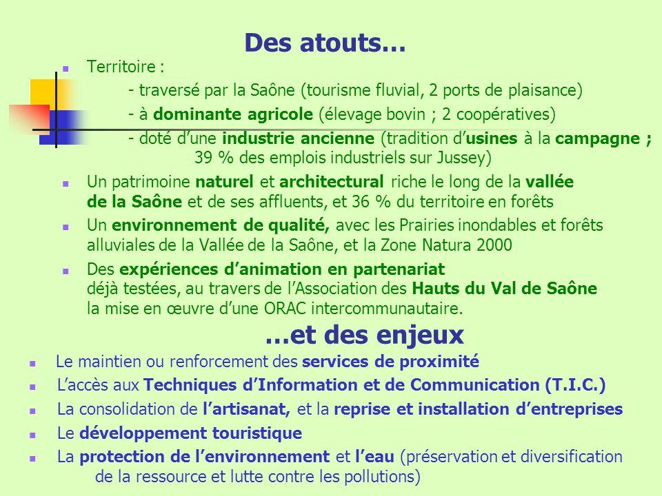 Des atouts… Territoire : - traversé par la Saône (tourisme fluvial, 2 ports de plaisance) - à dominante agricole (élevage bovin ; 2 coopératives) - doté dune industrie ancienne (tradition dusines à la campagne ; 39 % des emplois industriels sur Jussey) Un patrimoine naturel et architectural riche le long de la vallée de la Saône et de ses affluents, et 36 % du territoire en forêts Un environnement de qualité, avec les Prairies inondables et forêts alluviales de la Vallée de la Saône, et la Zone Natura 2000 Des expériences danimation en partenariat déjà testées, au travers de lAssociation des Hauts du Val de Saône la mise en œuvre dune ORAC intercommunautaire.