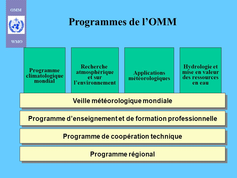 OMM WMO WMO/OMM AgMP Activities Training courses, i nternational workshops, roving seminars Technical Cooperation projects (WMO, UNDP, bilateral, etc.) Expert Group meetings Guide to Agrometeorological Practices WAMIS Cross-cutting activities with CLIPS, other Commissions and international agencies Development of methodologies and techniques for data management and application