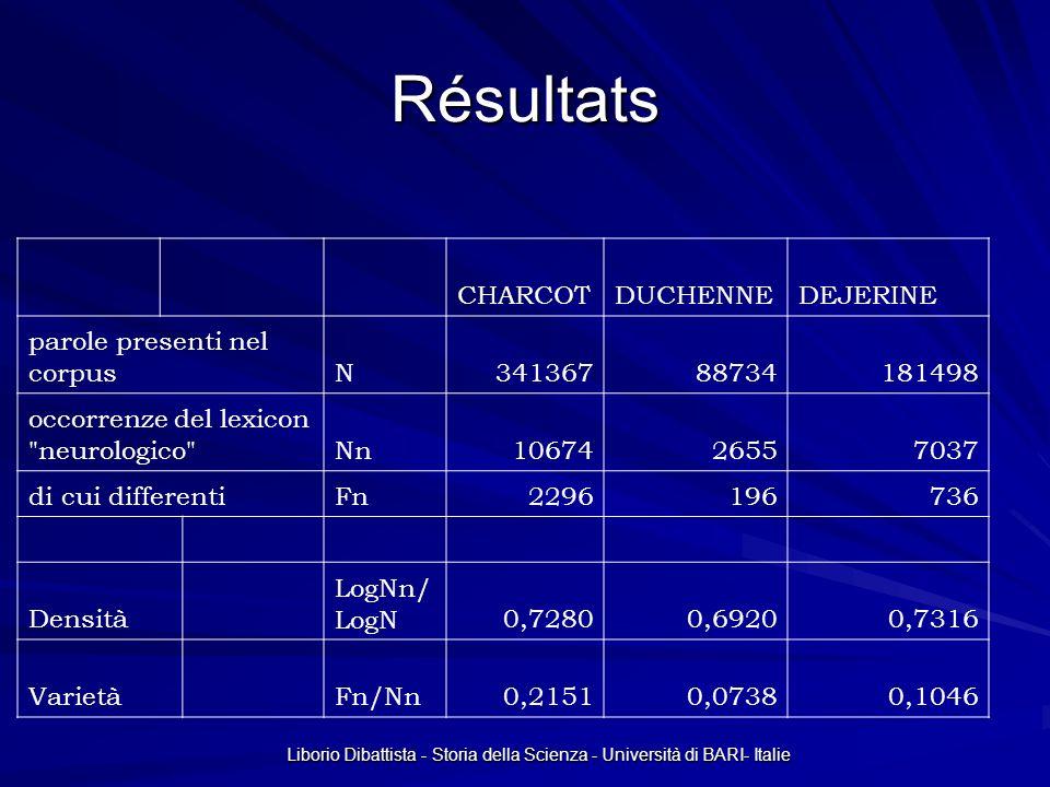Liborio Dibattista - Storia della Scienza - Università di BARI- Italie Résultats CHARCOTDUCHENNEDEJERINE parole presenti nel corpusN34136788734181498