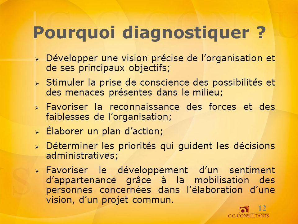 Pourquoi diagnostiquer ? Développer une vision précise de lorganisation et de ses principaux objectifs; Stimuler la prise de conscience des possibilit