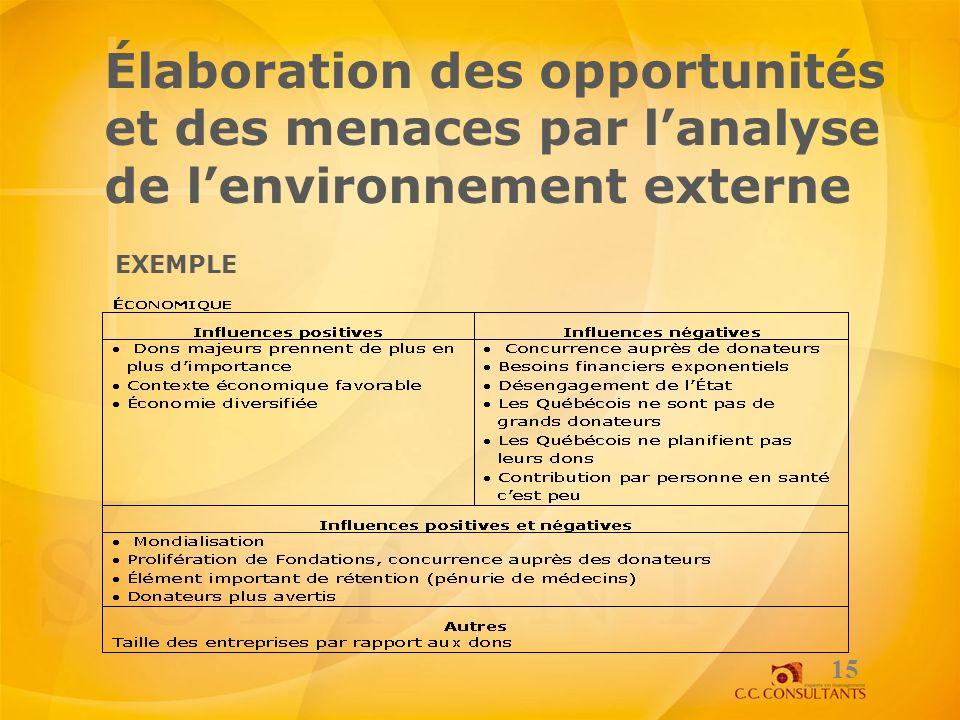 Élaboration des opportunités et des menaces par lanalyse de lenvironnement externe 15 EXEMPLE