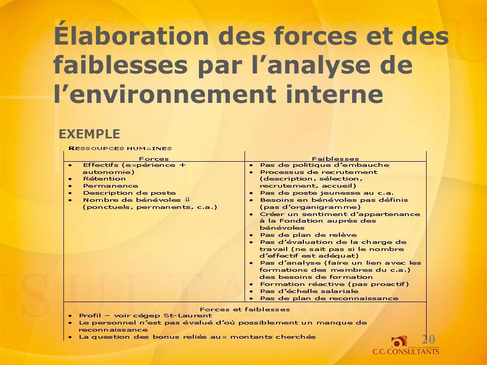 Élaboration des forces et des faiblesses par lanalyse de lenvironnement interne 20 EXEMPLE