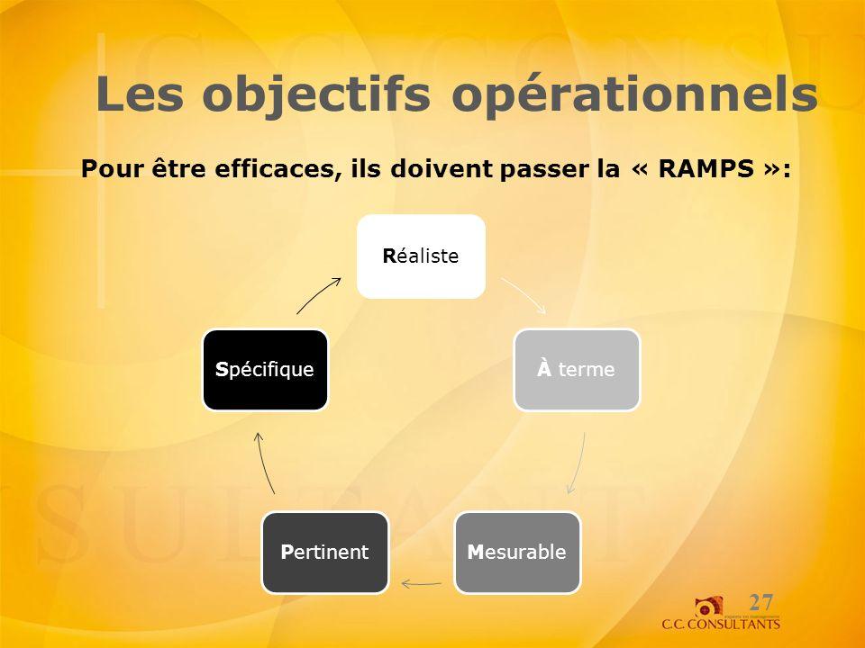 Les objectifs opérationnels Pour être efficaces, ils doivent passer la « RAMPS »: 27 RéalisteÀ termeMesurablePertinentSpécifique