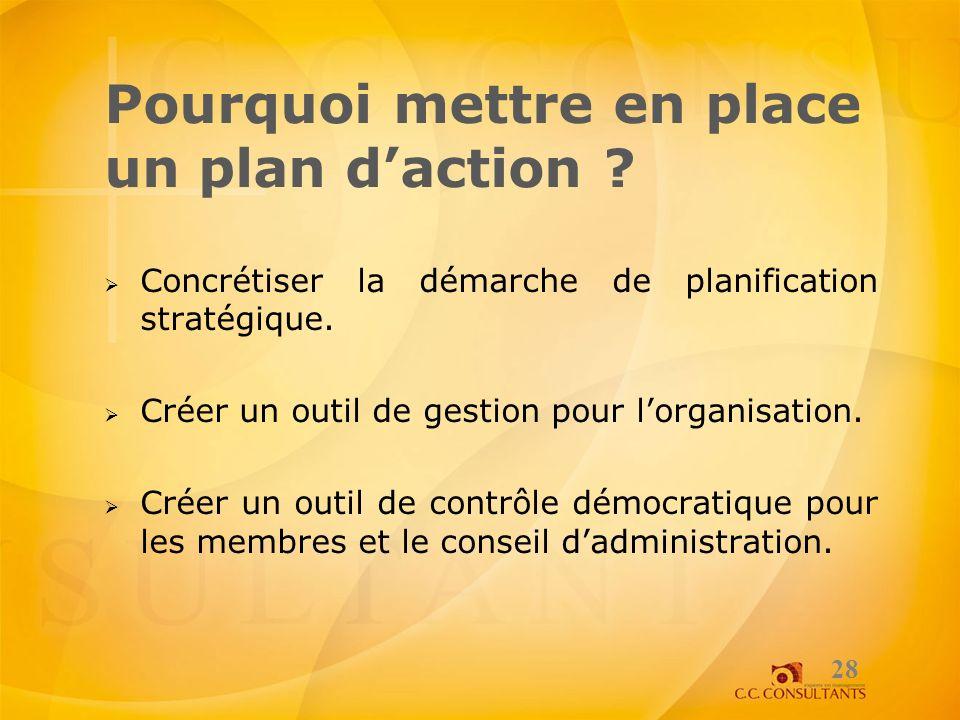 Pourquoi mettre en place un plan daction ? Concrétiser la démarche de planification stratégique. Créer un outil de gestion pour lorganisation. Créer u