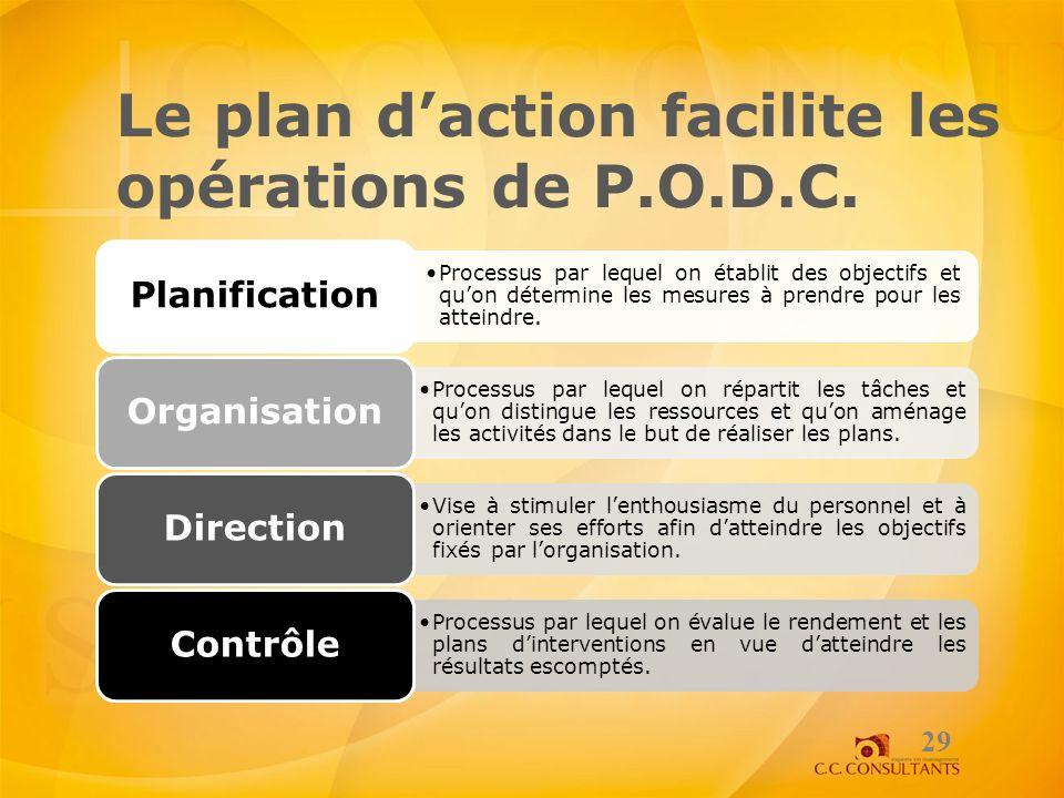 Le plan daction facilite les opérations de P.O.D.C. 29 Processus par lequel on établit des objectifs et quon détermine les mesures à prendre pour les