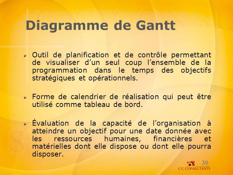 Diagramme de Gantt Outil de planification et de contrôle permettant de visualiser dun seul coup lensemble de la programmation dans le temps des object