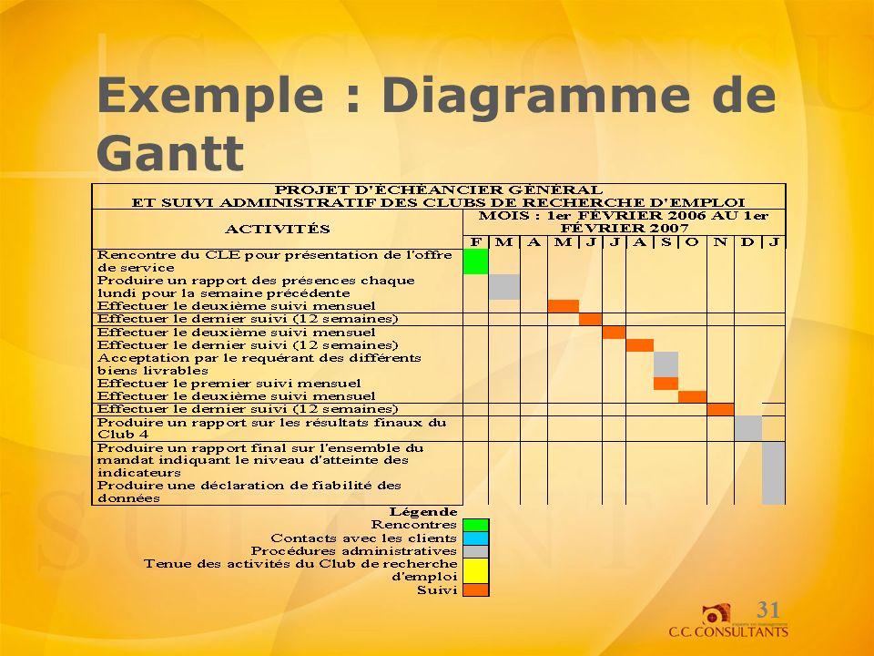 Exemple : Diagramme de Gantt 31