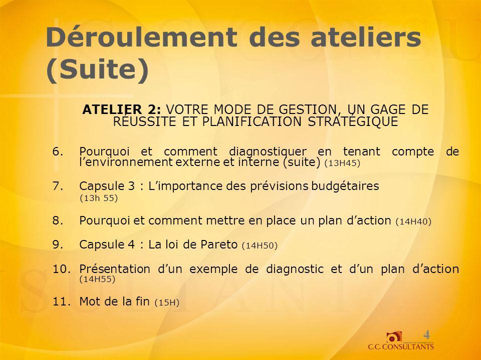 Déroulement des ateliers (Suite) ATELIER 2: VOTRE MODE DE GESTION, UN GAGE DE RÉUSSITE ET PLANIFICATION STRATÉGIQUE 6.Pourquoi et comment diagnostique