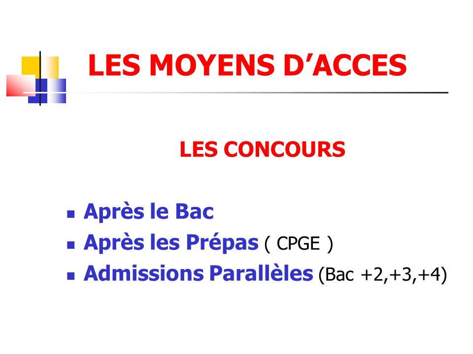 LES MOYENS DACCES LES CONCOURS Après le Bac Après les Prépas ( CPGE ) Admissions Parallèles (Bac +2,+3,+4)