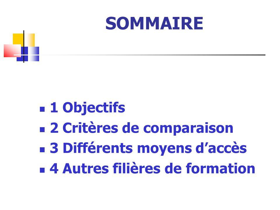 SOMMAIRE 1 Objectifs 2 Critères de comparaison 3 Différents moyens daccès 4 Autres filières de formation