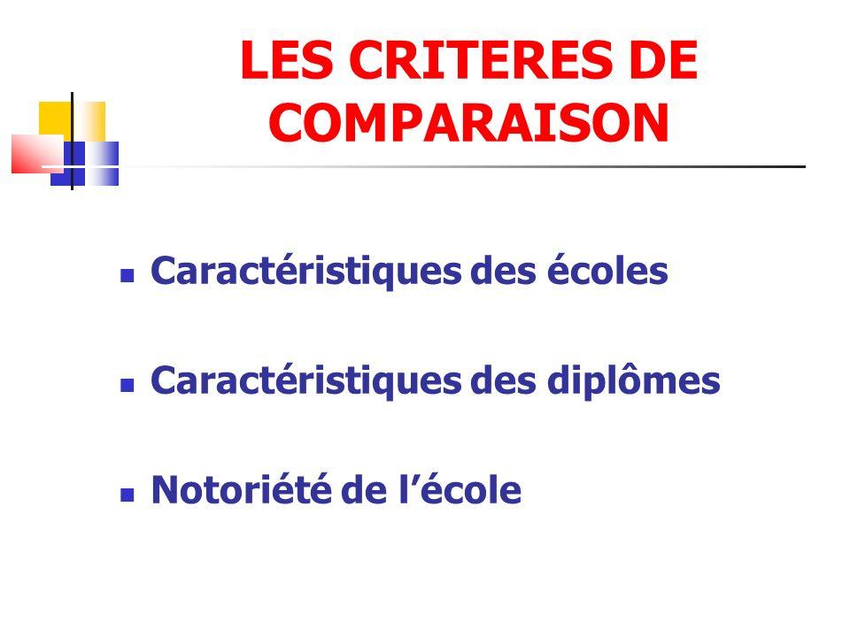 LES CRITERES DE COMPARAISON Caractéristiques des écoles Caractéristiques des diplômes Notoriété de lécole