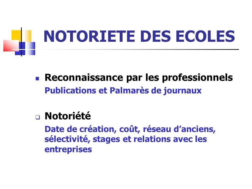 NOTORIETE DES ECOLES Reconnaissance par les professionnels Publications et Palmarès de journaux Notoriété Date de création, coût, réseau danciens, sélectivité, stages et relations avec les entreprises