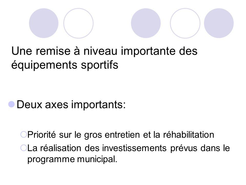 Une remise à niveau importante des équipements sportifs Deux axes importants: Priorité sur le gros entretien et la réhabilitation La réalisation des investissements prévus dans le programme municipal.