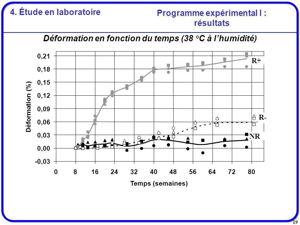 19 Déformation en fonction du temps (38 °C à lhumidité) Programme expérimental I : résultats -0,03 0,00 0,03 0,06 0,09 0,12 0,15 0,18 0,21 08162432404