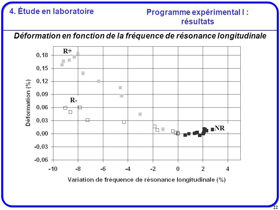 22 Déformation en fonction de la fréquence de résonance longitudinale R4-1R4-2Moyenne R4 R+ R- NR Programme expérimental I : résultats 4. Étude en lab
