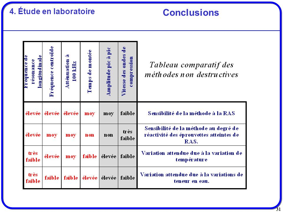 31 Conclusions 4. Étude en laboratoire