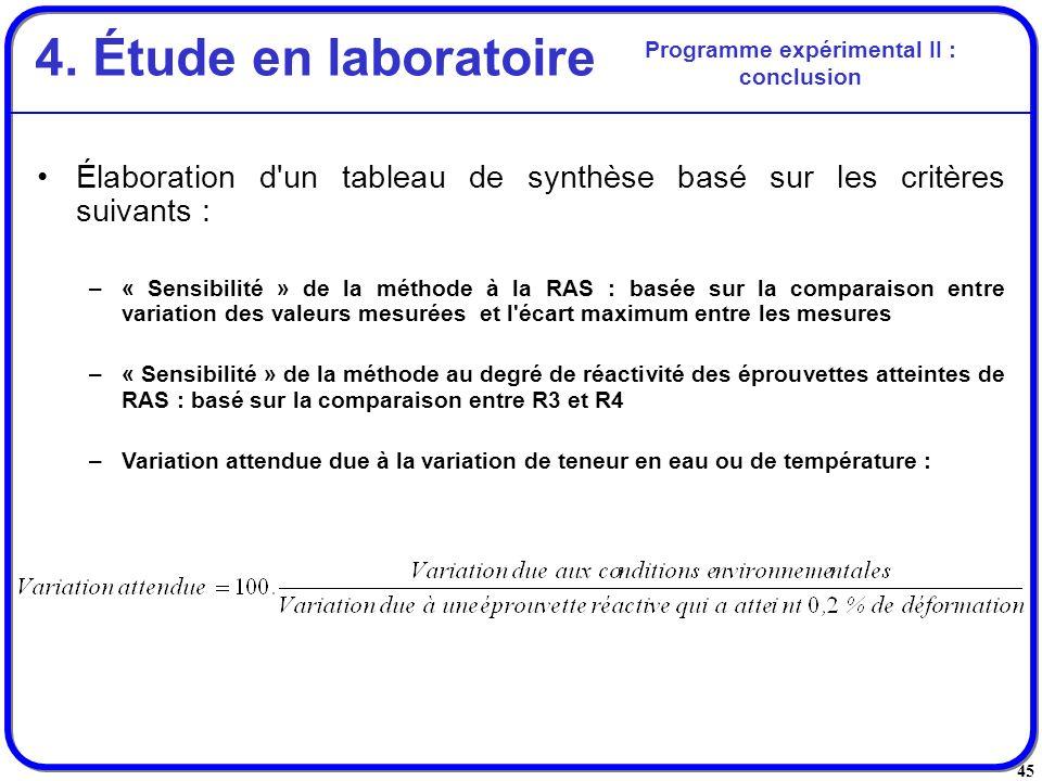 45 Élaboration d'un tableau de synthèse basé sur les critères suivants : –« Sensibilité » de la méthode à la RAS : basée sur la comparaison entre vari