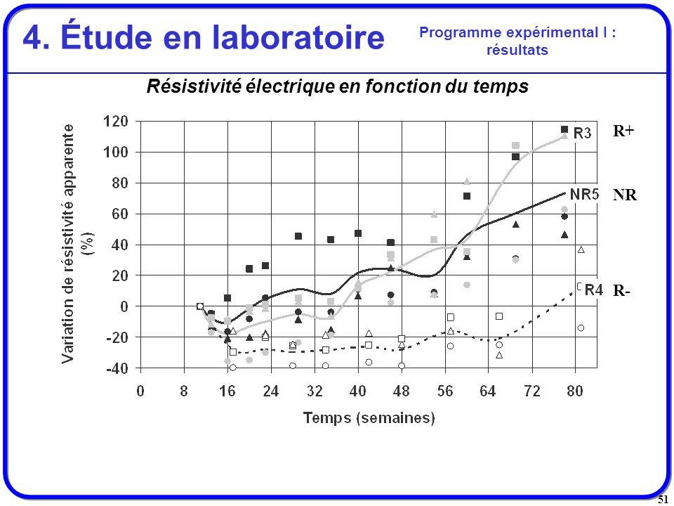 51 Résistivité électrique en fonction du temps Programme expérimental I : résultats 4. Étude en laboratoire R+ R- NR