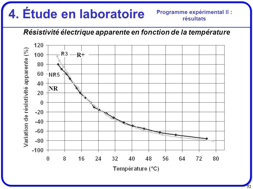 52 Résistivité électrique apparente en fonction de la température Programme expérimental II : résultats 4. Étude en laboratoire R+ NR
