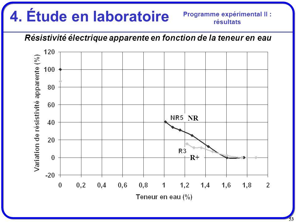 53 Résistivité électrique apparente en fonction de la teneur en eau Programme expérimental II : résultats 4. Étude en laboratoire R+ NR