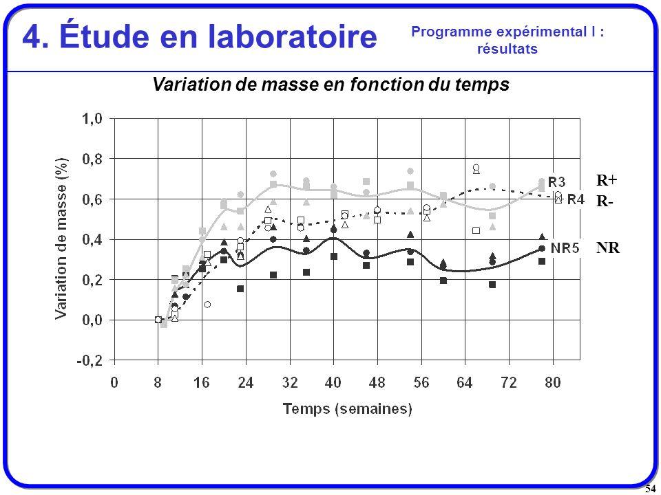 54 Variation de masse en fonction du temps Programme expérimental I : résultats 4. Étude en laboratoire R+ R- NR