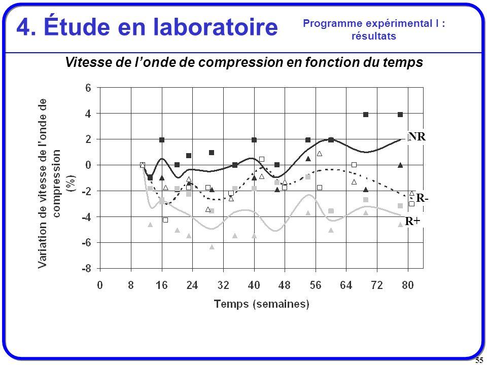 55 Vitesse de londe de compression en fonction du temps Programme expérimental I : résultats 4. Étude en laboratoire R+ R- NR