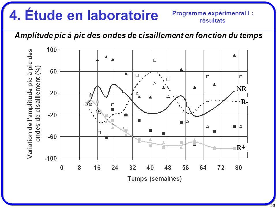 58 Amplitude pic à pic des ondes de cisaillement en fonction du temps Programme expérimental I : résultats 4. Étude en laboratoire R+ R- NR