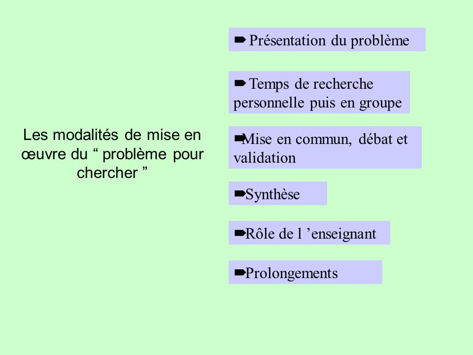 Les modalités de mise en œuvre du problème pour chercher Présentation du problème Temps de recherche personnelle puis en groupe Mise en commun, débat