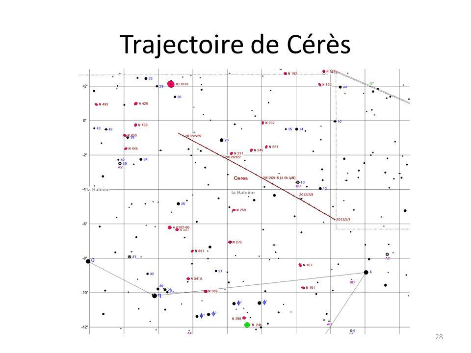 Trajectoire de Cérès 28