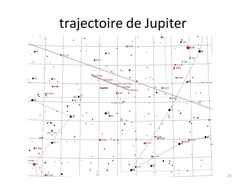 trajectoire de Jupiter 29