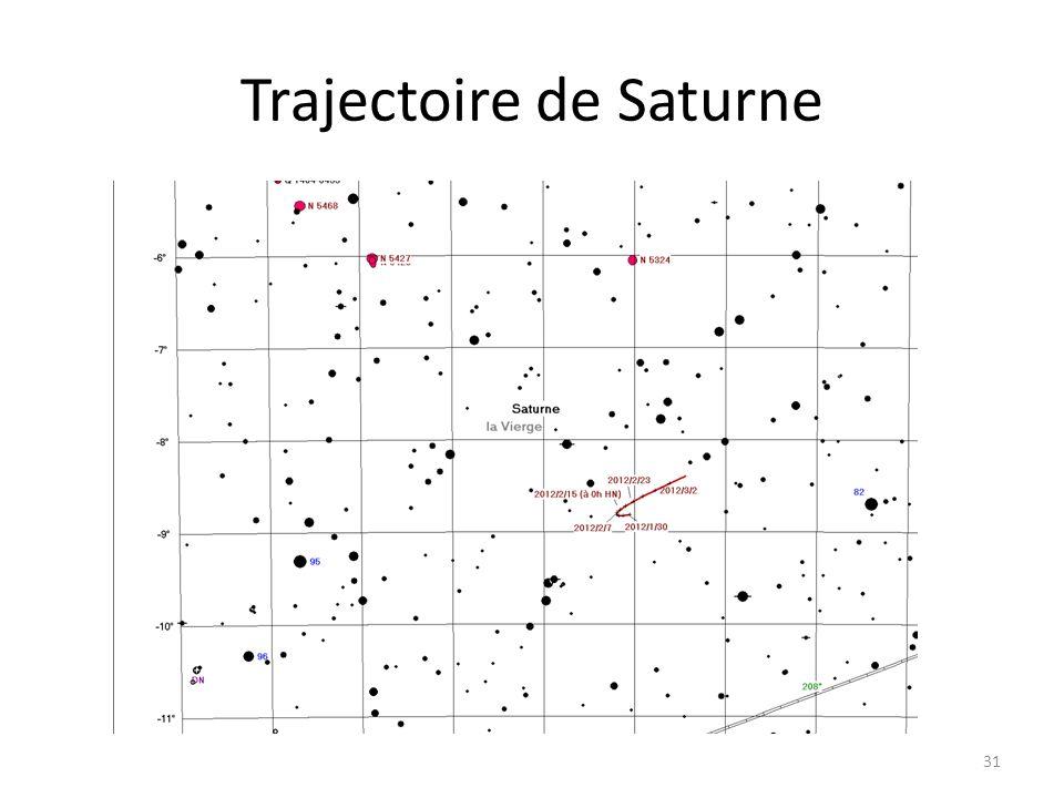 Trajectoire de Saturne 31