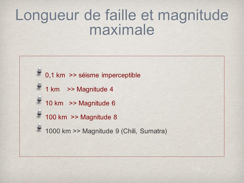 Longueur de faille et magnitude maximale 0,1 km >> séisme imperceptible 1 km >> Magnitude 4 10 km >> Magnitude 6 100 km >> Magnitude 8 1000 km >> Magn