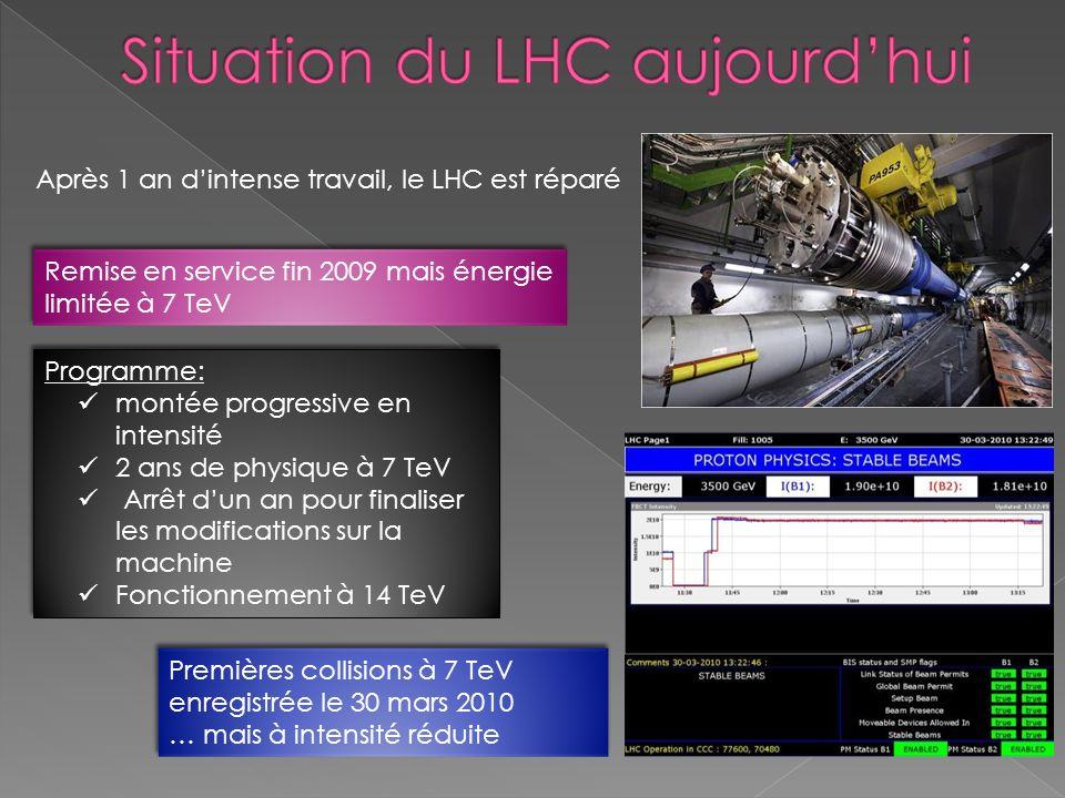 Après 1 an dintense travail, le LHC est réparé Remise en service fin 2009 mais énergie limitée à 7 TeV Programme: montée progressive en intensité 2 an