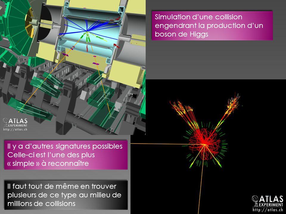Simulation dune collision engendrant la production dun boson de Higgs Il y a dautres signatures possibles Celle-ci est lune des plus « simple » à reco