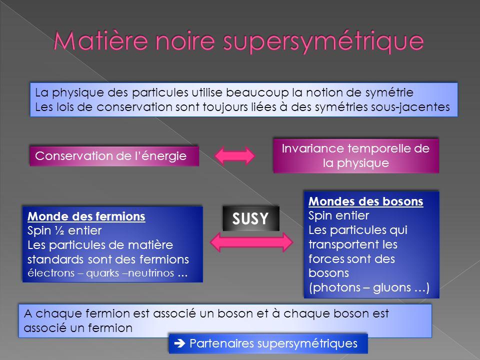 La physique des particules utilise beaucoup la notion de symétrie Les lois de conservation sont toujours liées à des symétries sous-jacentes La physiq