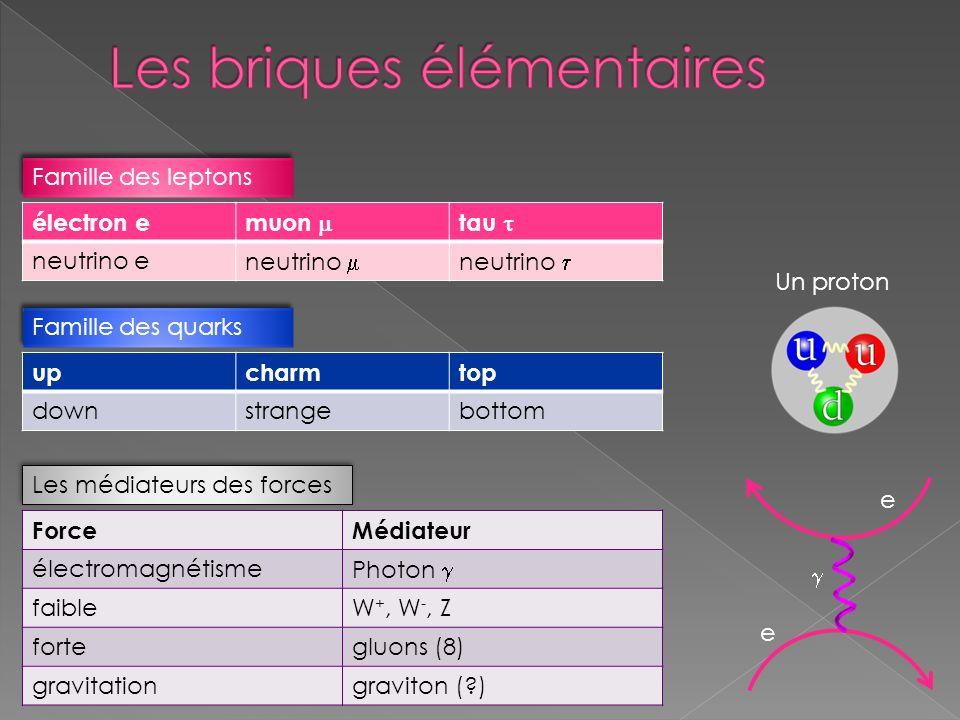 électron e muon tau neutrino e neutrino Famille des leptons upcharmtop downstrangebottom Famille des quarks Un proton ForceMédiateur électromagnétisme