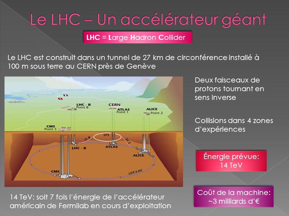 Le LHC est construit dans un tunnel de 27 km de circonférence installé à 100 m sous terre au CERN près de Genève Deux faisceaux de protons tournant en
