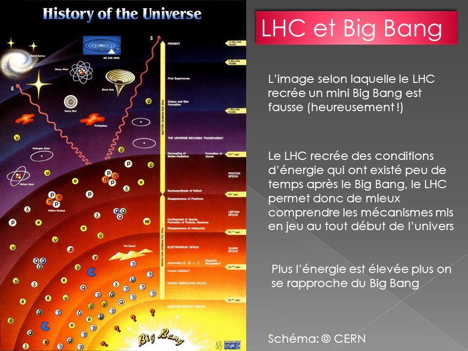 Limage selon laquelle le LHC recrée un mini Big Bang est fausse (heureusement !) Le LHC recrée des conditions dénergie qui ont existé peu de temps apr