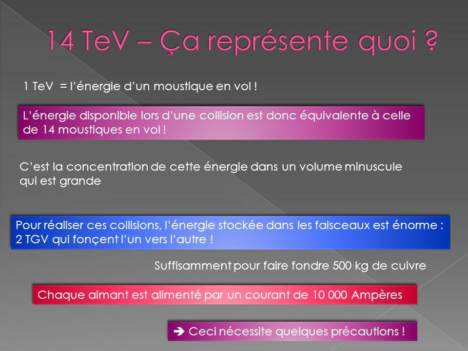 Pour réaliser ces collisions, lénergie stockée dans les faisceaux est énorme : 2 TGV qui fonçent lun vers lautre ! Lénergie disponible lors dune colli