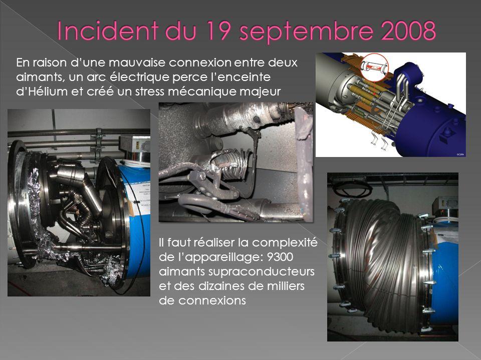 Après 1 an dintense travail, le LHC est réparé Remise en service fin 2009 mais énergie limitée à 7 TeV Programme: montée progressive en intensité 2 ans de physique à 7 TeV Arrêt dun an pour finaliser les modifications sur la machine Fonctionnement à 14 TeV Programme: montée progressive en intensité 2 ans de physique à 7 TeV Arrêt dun an pour finaliser les modifications sur la machine Fonctionnement à 14 TeV Premières collisions à 7 TeV enregistrée le 30 mars 2010 … mais à intensité réduite Premières collisions à 7 TeV enregistrée le 30 mars 2010 … mais à intensité réduite