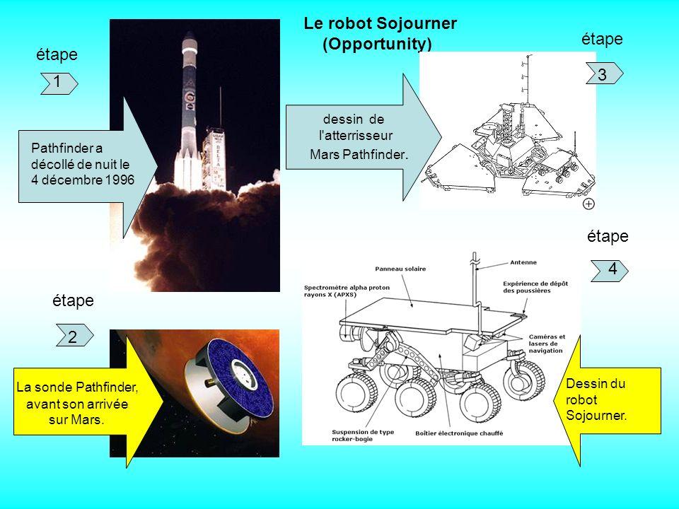 Le robot Sojourner (Opportunity) Pathfinder a décollé de nuit le 4 décembre 1996 1 La sonde Pathfinder, avant son arrivée sur Mars.