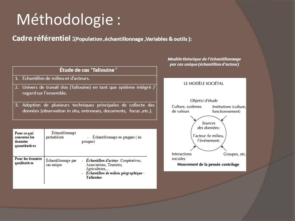 Cadre référentiel : (Population,échantillonnage,Variables & outils ): Étude de cas Taliouine 1.Échantillon de milieu et dacteurs. 2.Univers de travail