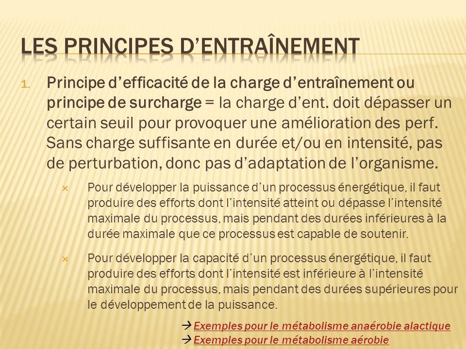 1. Principe defficacité de la charge dentraînement ou principe de surcharge = la charge dent. doit dépasser un certain seuil pour provoquer une amélio