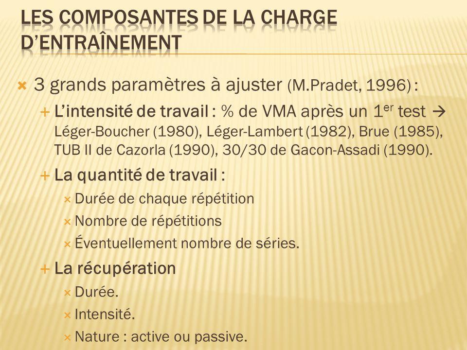 3 grands paramètres à ajuster (M.Pradet, 1996) : Lintensité de travail : % de VMA après un 1 er test Léger-Boucher (1980), Léger-Lambert (1982), Brue