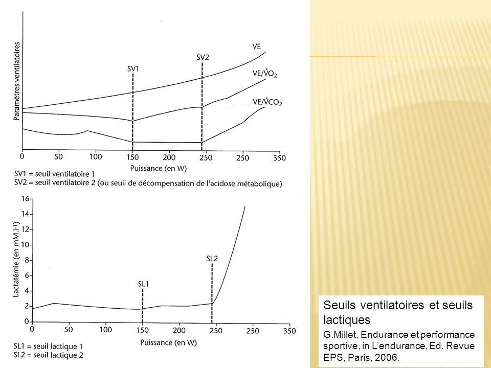 Seuils ventilatoires et seuils lactiques G.Millet, Endurance et performance sportive, in Lendurance, Ed. Revue EPS, Paris, 2006.