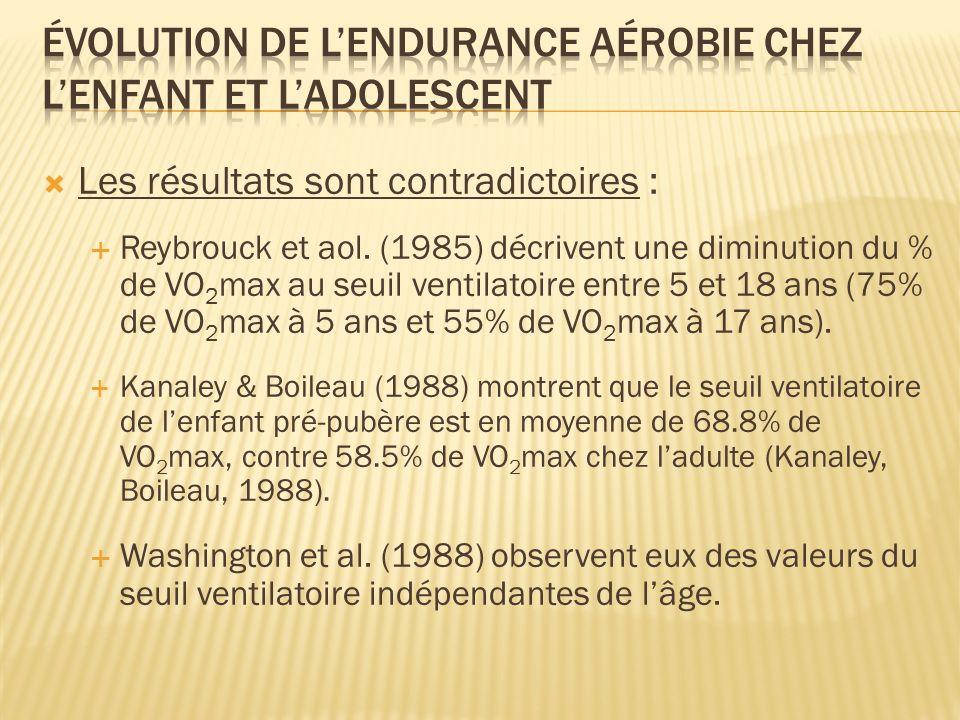 Les résultats sont contradictoires : Reybrouck et aol. (1985) décrivent une diminution du % de VO 2 max au seuil ventilatoire entre 5 et 18 ans (75% d
