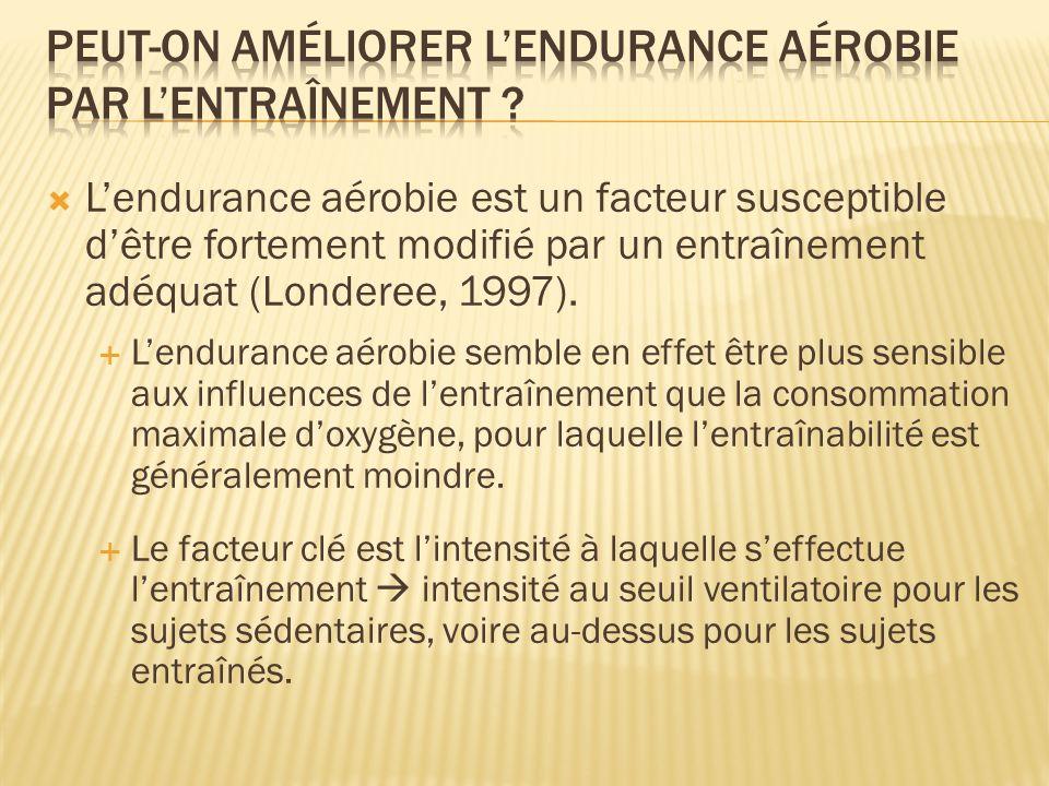 Lendurance aérobie est un facteur susceptible dêtre fortement modifié par un entraînement adéquat (Londeree, 1997). Lendurance aérobie semble en effet