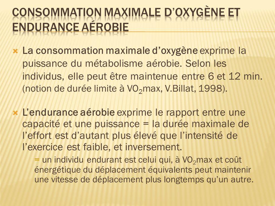 La consommation maximale doxygène exprime la puissance du métabolisme aérobie. Selon les individus, elle peut être maintenue entre 6 et 12 min. (notio